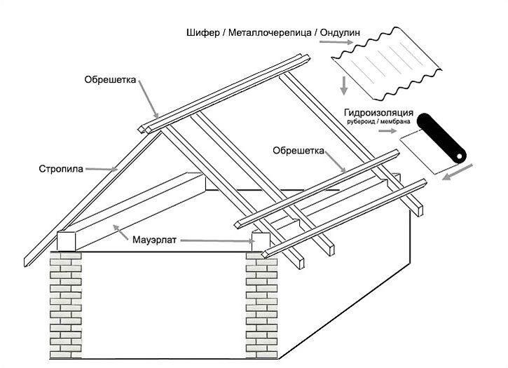 Стропила для двухскатной крыши своими руками инструкция 38