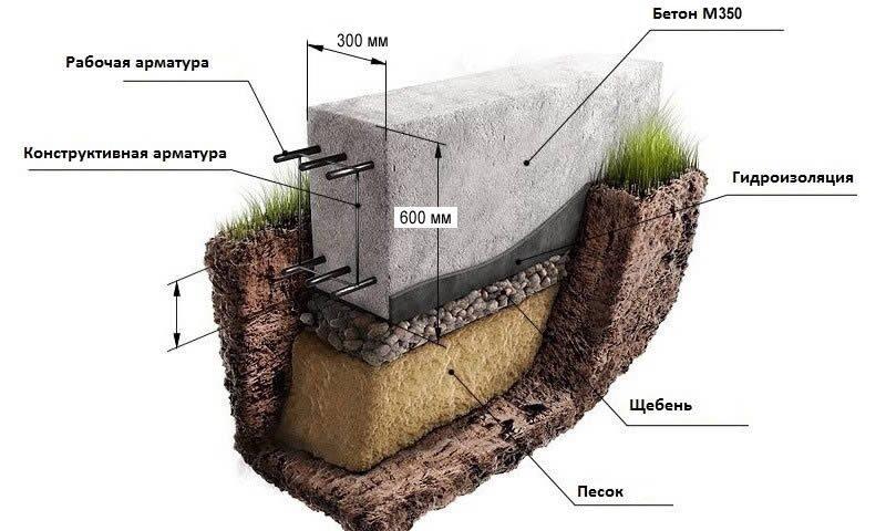 Заливка бетона цены бетон изнашивается