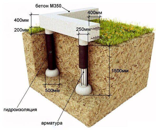 Расчет бетона сваи оштукатуренный бетон